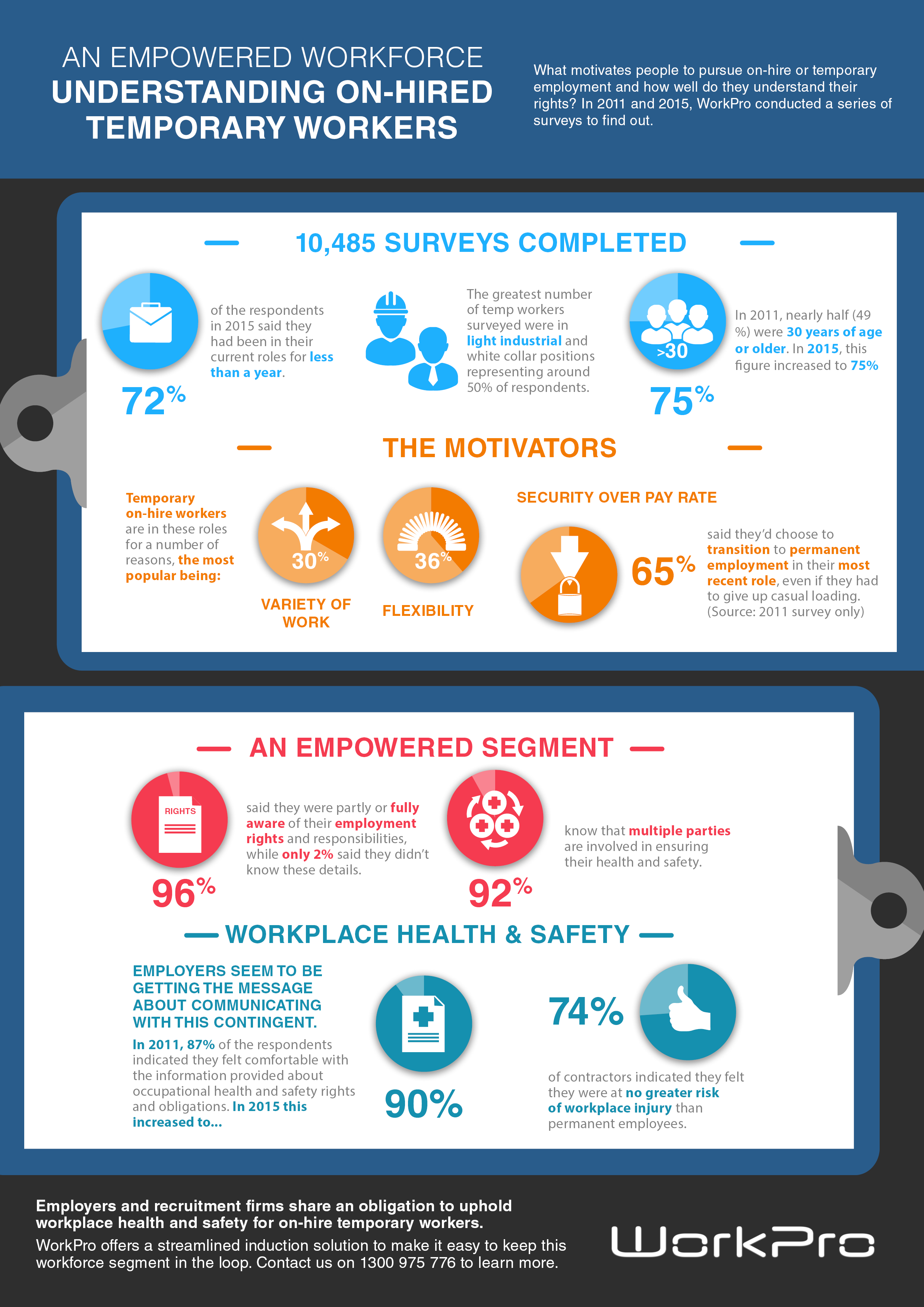 Insights into the levels of health and safety awareness among temporary workers.