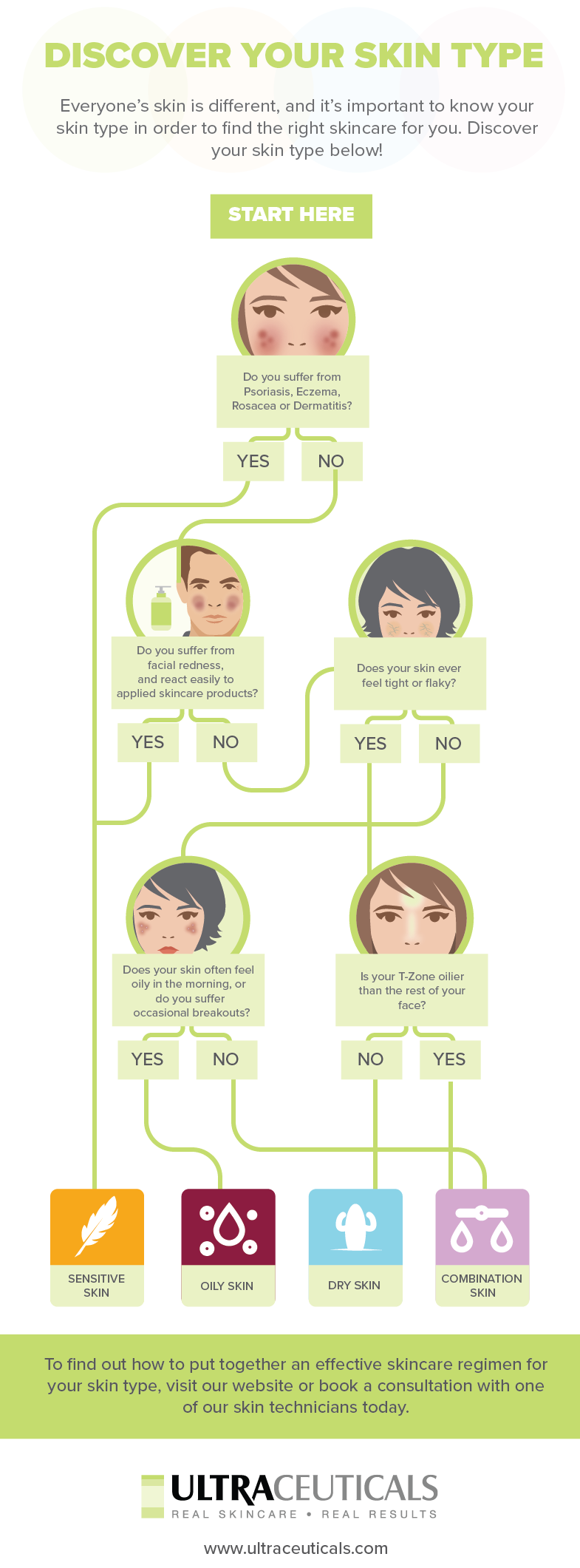Find your ideal skin type with our infographic.