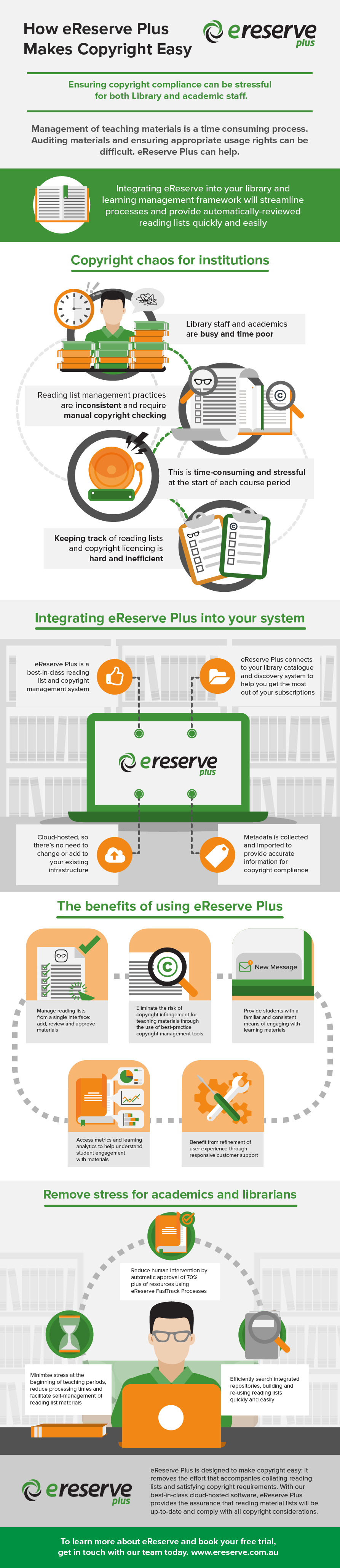 Learn how we solve copyright chaos with eReserve Plus.